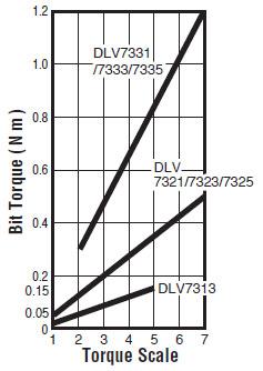 DLV7321-CME