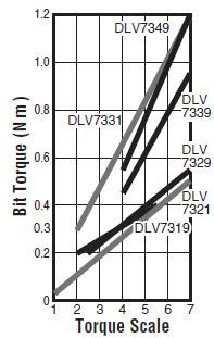 DLV7349-BME (ESD)