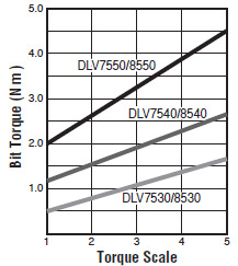 DLV8540-BKE (ESD)